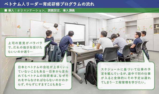 導入:研修初日には、オリエンテーションや課題設定を行い、参加者の現在の課題や問題意識に基づいて、研修で理解すべき切り口を設定します。また、導入講義として、日本の企業の特徴について分かりやすく紹介し、その後研修への意欲を向上できるようにします。ベトナムから来日し日本で働く参加者同士は初対面ですが、コミュニケーションをとりながらリラックスした雰囲気で学ぶことができます。