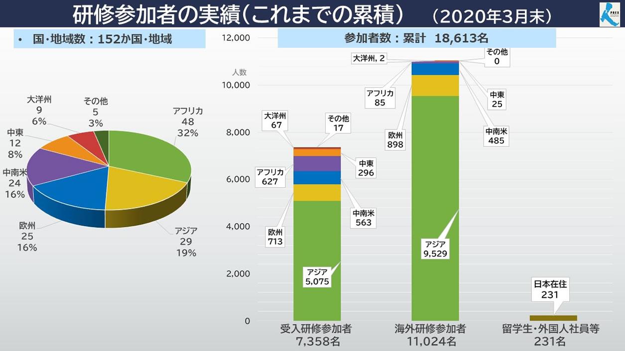 研修参加者の実績(これまでの累積)(2020年3月末)