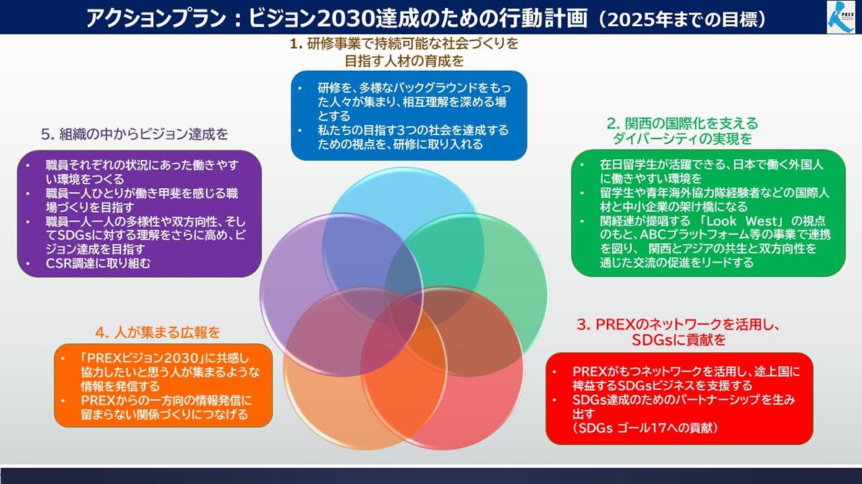 アクションプラン:ビジョン2030達成のための行動計画(2025年までの目標)