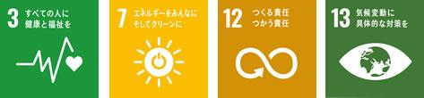 SDGs:3すべての人に健康と福祉を 7エネルギーをみんなにそしてクリーンに 12つくる責任つかう責任 13気候変動に具体的な対策を